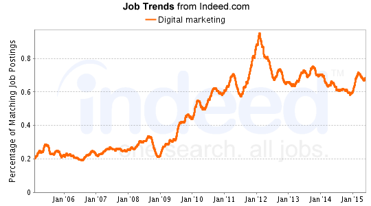 digital marketing job trends from indeed