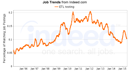 etl testing job trends from indeed