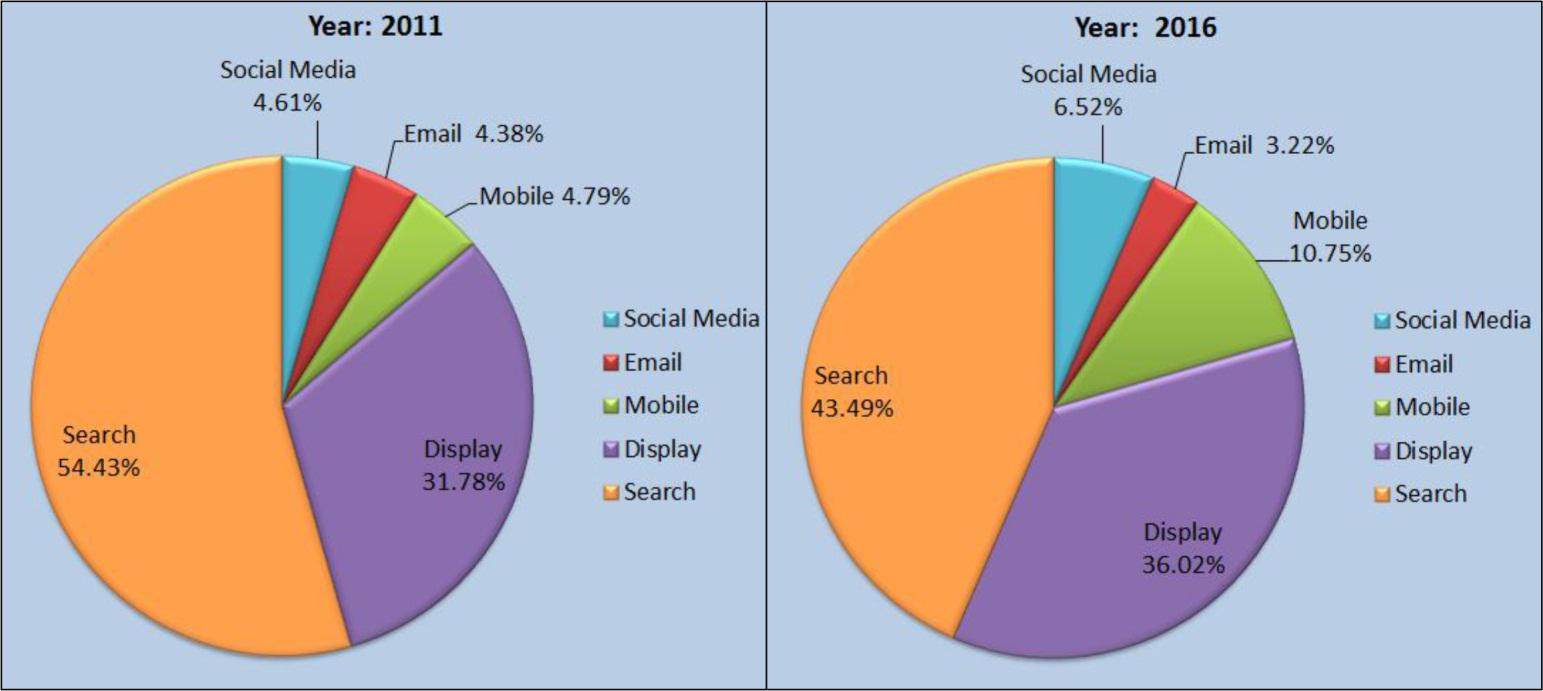 growth of digital media in each sector