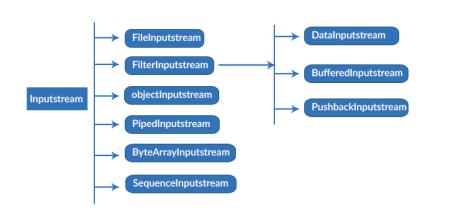 input stream