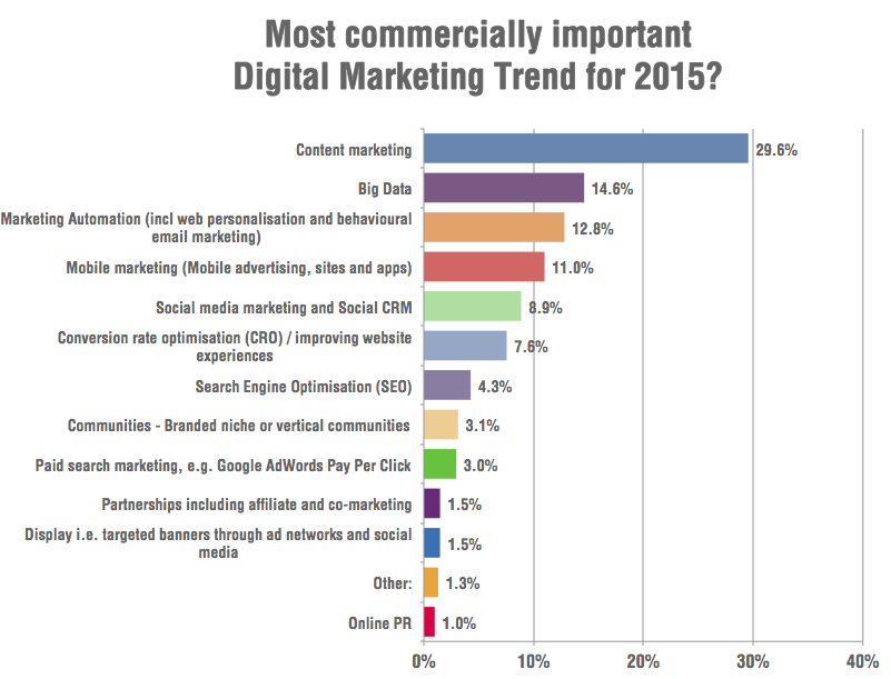most commercially important digital marketing trends for 2015