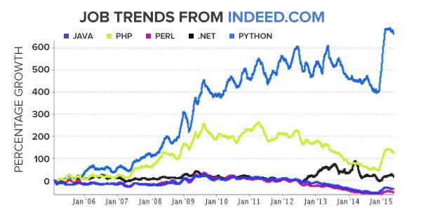 python job trends from indeed