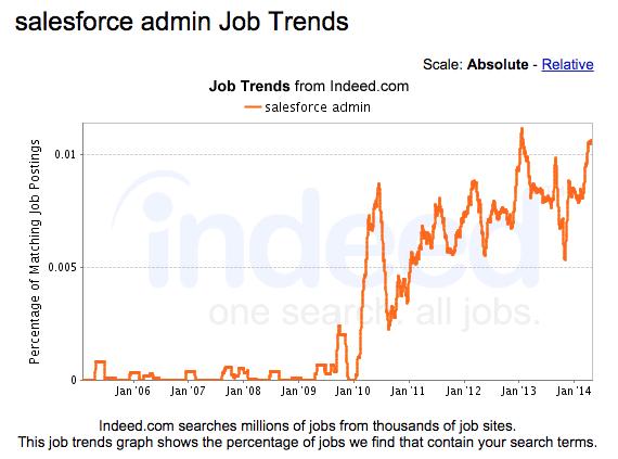 salesforce admin job trends