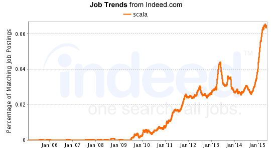 Scala job trends from indeed