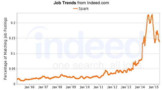 spark job trends from indeed