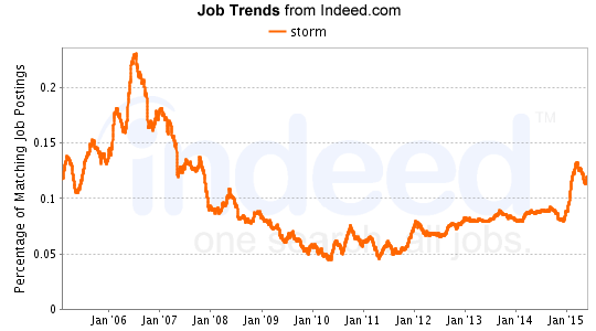 storm job trends from indeed