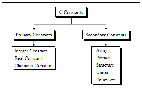 Constants and Variables in C - C Tutorial with Examples