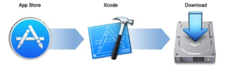 Installation - iOS Tutorial | Intellipaat com