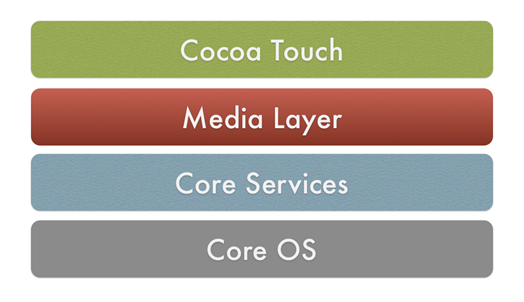 iOS Architecture | iOS Tutorial | Intellipaat com