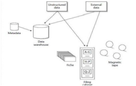 storing the external data