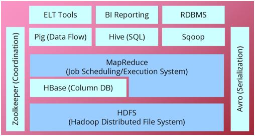 Hadoop & Hadoop ecosystem