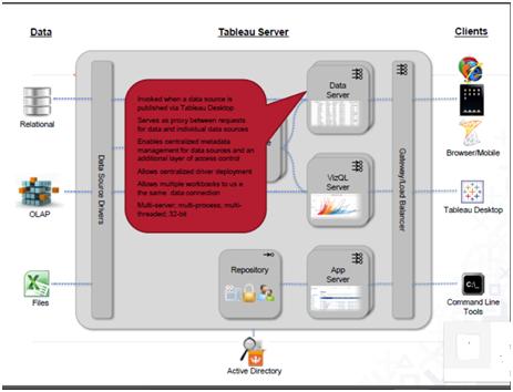 Tableau Server DataServer
