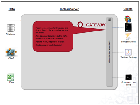 Tableau server Gateway
